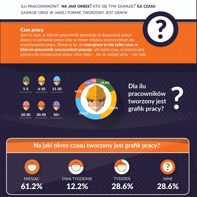 infografika fakty o  organizacji czasu pracy