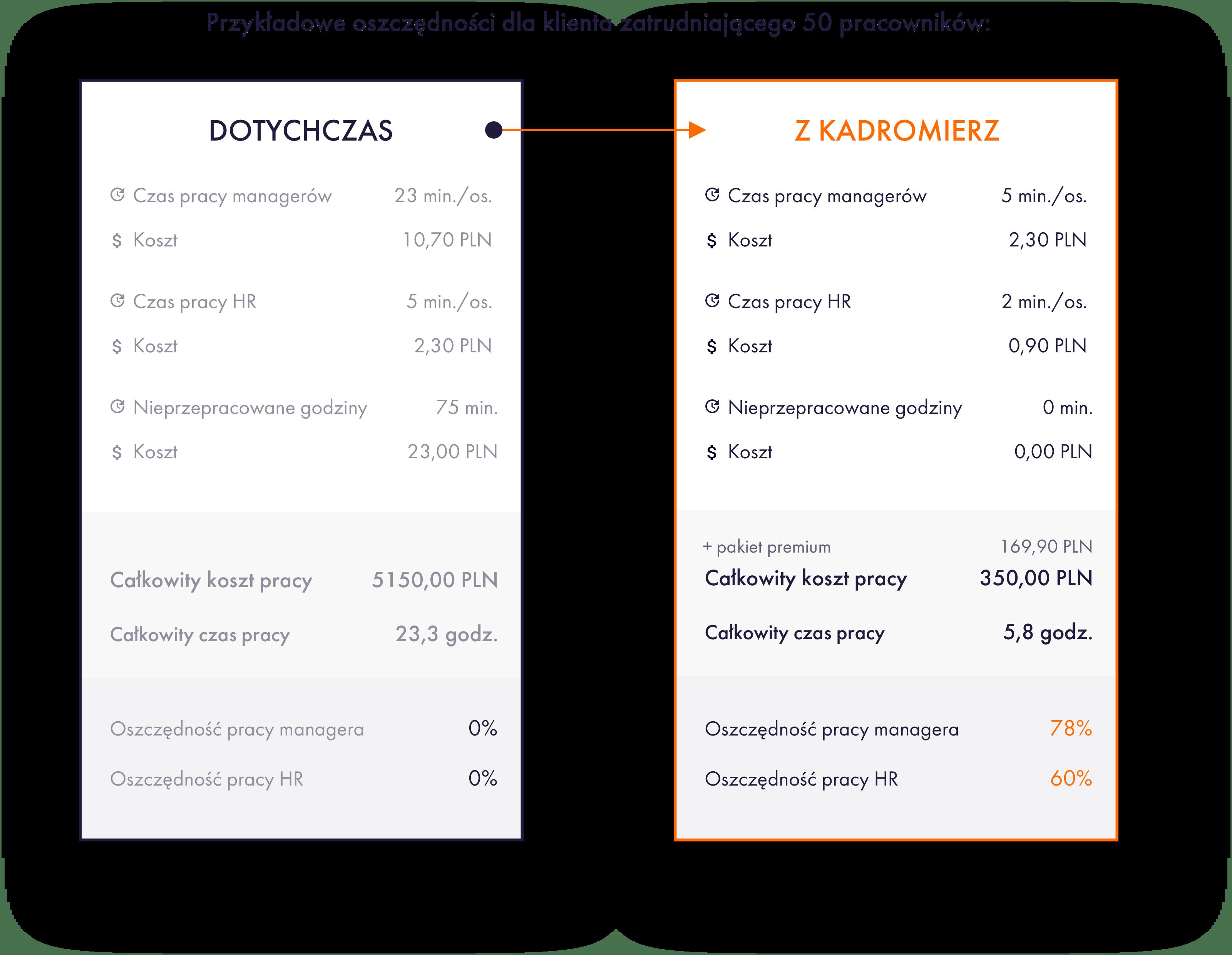 Grafik pracy online, system RCP online, aplikacja mobilna